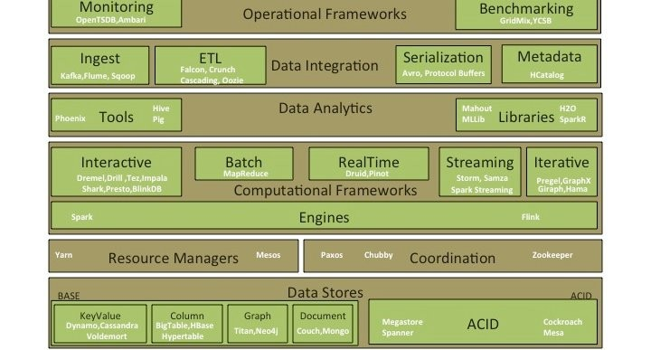 big data architecture papers